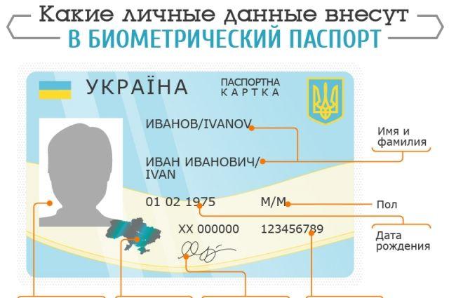Затверджено порядок отримання біопаспортів